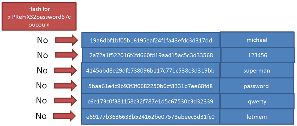 LeakedIn SHA-1 hash : a salt may not have been enough | JP